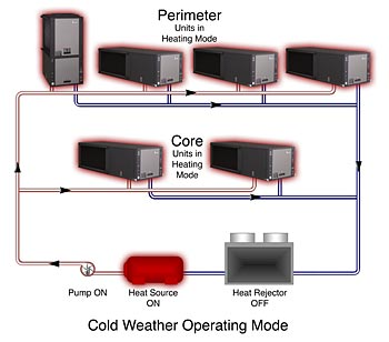 Climatemaster inc in very cold weather when more heat is required than is being internally generated in the building and most units are operating in the heating mode swarovskicordoba Image collections