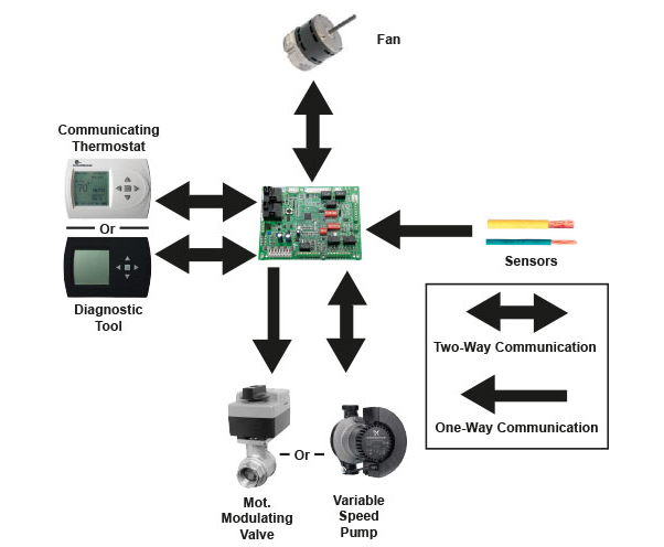 iGate™ (DXM2) Communicating Controls